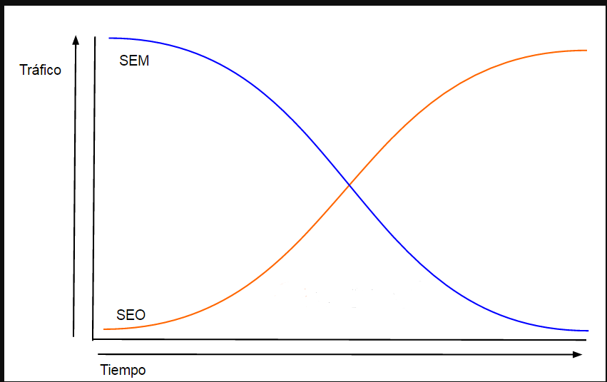 SEM vs SEO para Marketing Digital en el sector inmobiliario